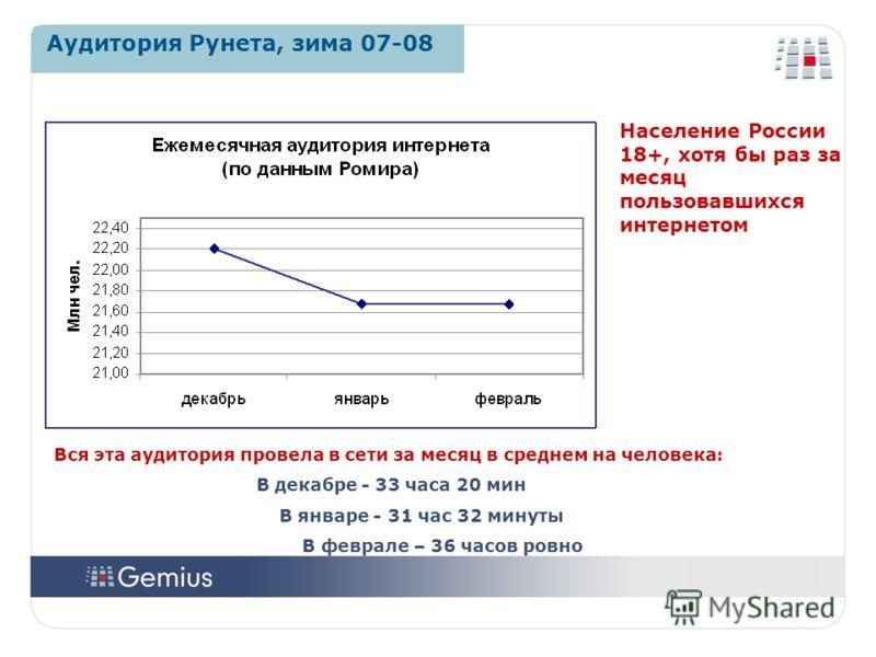 1414 1414 Аудитория Рунета, зима 07-08 Население России 18+, хотя бы раз за месяц пользовавшихся интернетом Вся эта аудитория провела в сети за месяц в среднем на человека: В декабре - 33 часа 20 мин В январе - 31 час 32 минуты В феврале – 36 часов р