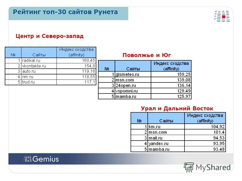 2121 2121 Рейтинг топ-30 сайтов Рунета Центр и Северо-запад Поволжье и Юг Урал и Дальний Восток
