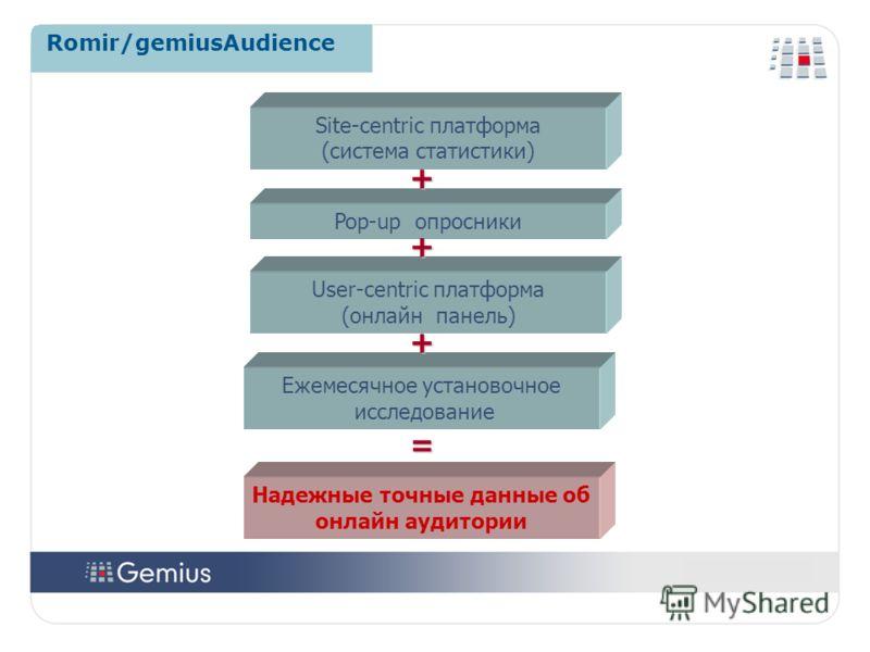 66 Romir/gemiusAudience Pop-up опросники User-centric платформа (онлайн панель) Site-centric платформа (система статистики) Ежемесячное установочное исследование Надежные точные данные об онлайн аудитории + + + =