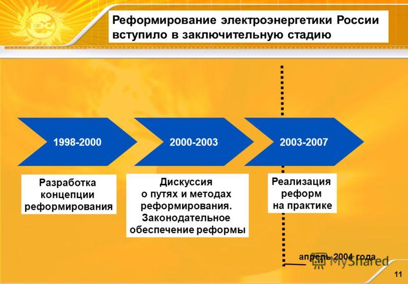 11 Реформирование электроэнергетики России вступило в заключительную стадию 1998-20002000-20032003-2007 Разработка концепции реформирования Дискуссия о путях и методах реформирования. Законодательное обеспечение реформы Реализация реформ на практике