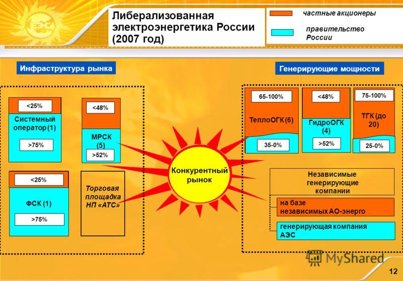 12 Либерализованная электроэнергетика России (2007 год) Независимые генерирующие компании на базе независимых АО-энерго генерирующая компания АЭС частные акционеры правительство России Системный оператор (1) 75%>75% ФСК (1) 75% МРСК (5) 52% ГидроОГК