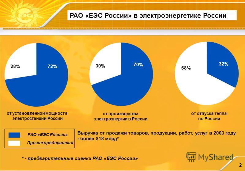 2 от установленной мощности электростанций России от отпуска тепла по России 72% 32% 28%28% от производства электроэнергии в России 70% 30% 68%68% РАО «ЕЭС России» Прочие предприятия РАО «ЕЭС России» в электроэнергетике России Выручка от продажи това