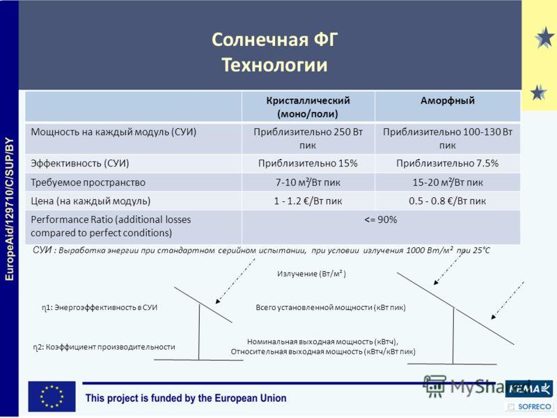 Солнечная ФГ Технологии Кристаллический (моно/поли) Аморфный Мощность на каждый модуль (СУИ)Приблизительно 250 Вт пик Приблизительно 100-130 Вт пик Эффективность (СУИ)Приблизительно 15%Приблизительно 7.5% Требуемое пространство7-10 м²/Вт пик15-20 м²/