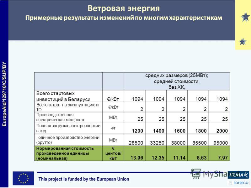 Ветровая энергия Примерные результаты изменений по многим характеристикам средних размеров (25МВт); средней стоимости, без ХК, Всего стартовых инвестиций в Беларуси/кВт1094 Всего затрат на эксплуатацию и ТО /кВт 22222 Производственная электрическая м