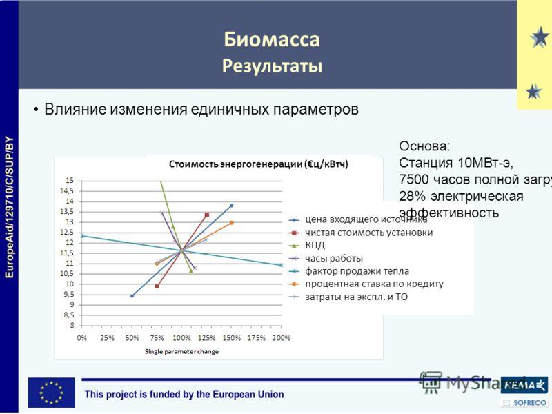 Биомасса Результаты Влияние изменения единичных параметров Basis: 10MWel pl 7500 fu цена входящего источника чистая стоимость установки КПД часы работы фактор продажи тепла процентная ставка по кредиту затраты на экспл. и ТО Основа: Станция 10МВт-э,