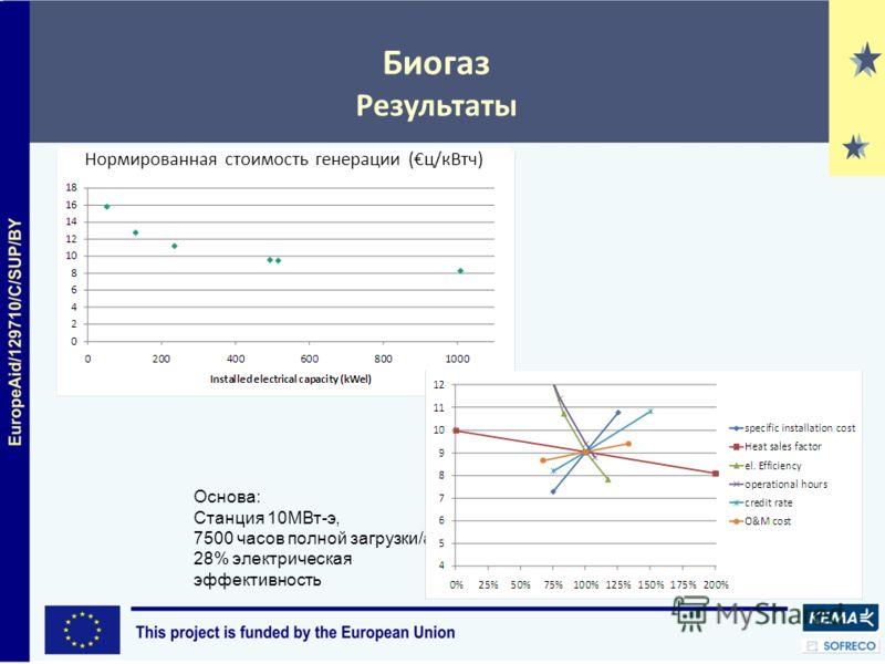 Биогаз Результаты Основа: Станция 10МВт-э, 7500 часов полной загрузки/a 28% электрическая эффективность Нормированная стоимость генерации (ц/кВтч)