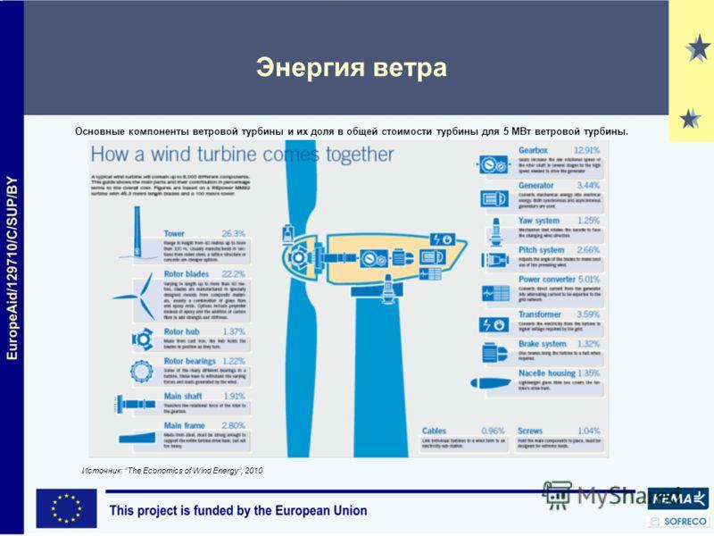 Энергия ветра Источник: The Economics of Wind Energy, 2010 Основные компоненты ветровой турбины и их доля в общей стоимости турбины для 5 МВт ветровой турбины.