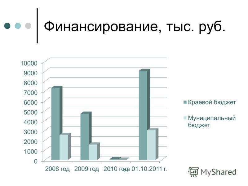 Финансирование, тыс. руб.