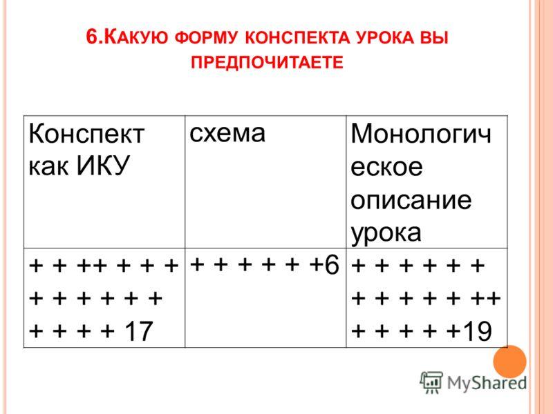 6.К АКУЮ ФОРМУ КОНСПЕКТА УРОКА ВЫ ПРЕДПОЧИТАЕТЕ Конспект как ИКУ схемаМонологич еское описание урока + + ++ + + + + + + + + + + + + + 17 + + + + + +6+ + + + + + + + + + + ++ + + + + +19