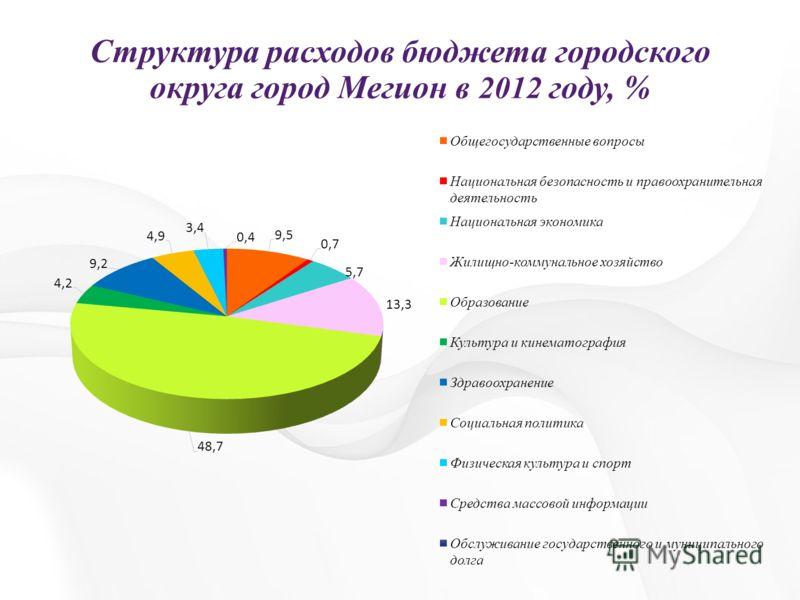 Структура расходов бюджета городского округа город Мегион в 2012 году, %