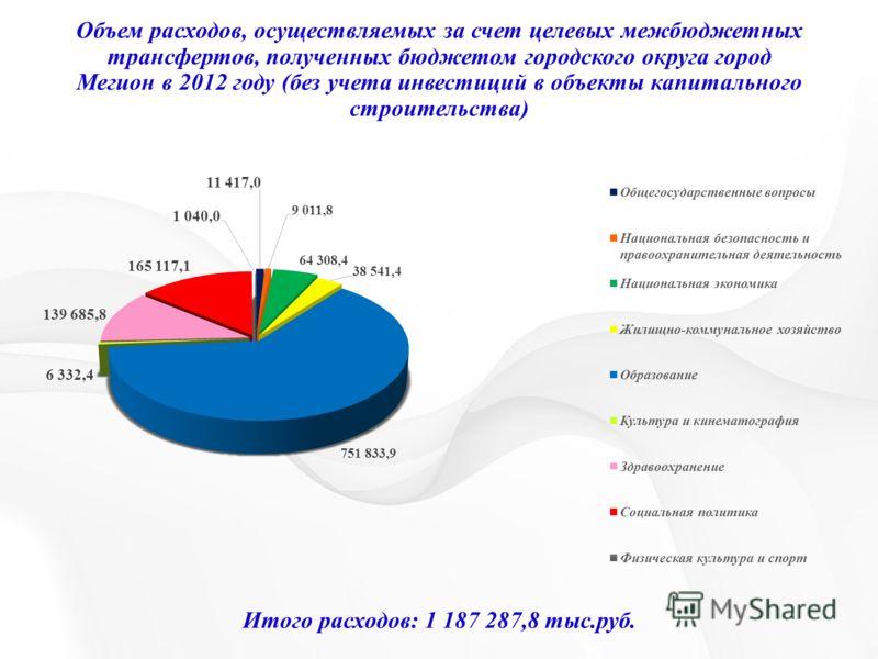 Объем расходов, осуществляемых за счет целевых межбюджетных трансфертов, полученных бюджетом городского округа город Мегион в 2012 году (без учета инвестиций в объекты капитального строительства) Итого расходов: 1 187 287,8 тыс.руб.