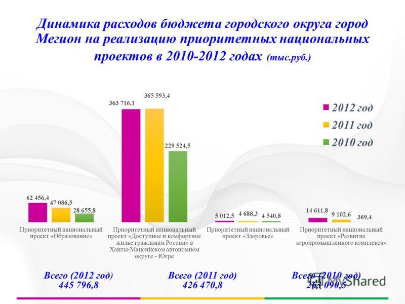 Динамика расходов бюджета городского округа город Мегион на реализацию приоритетных национальных проектов в 2010-2012 годах (тыс.руб.) Всего (2012 год) 445 796,8 Всего (2011 год) 426 470,8 Всего (2010 год) 263 090,5