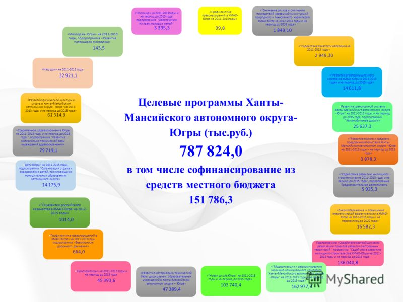 «Профилактика правонарушений в ХМАО-Югре на 2011- 2013годы» 99,8 «