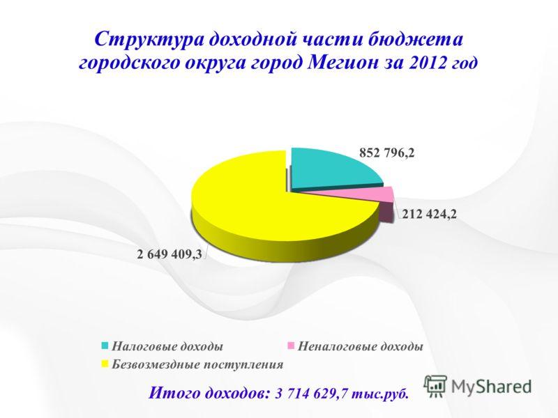 Структура доходной части бюджета городского округа город Мегион за 2012 год Итого доходов: 3 714 629,7 тыс.руб.