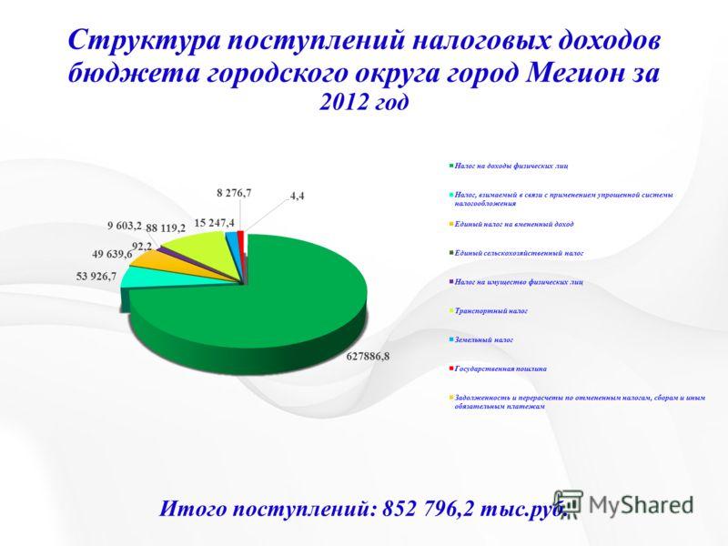 Структура поступлений налоговых доходов бюджета городского округа город Мегион за 2012 год Итого поступлений: 852 796,2 тыс.руб.
