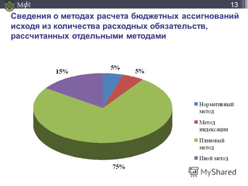 М ] ф Сведения о методах расчета бюджетных ассигнований исходя из количества расходных обязательств, рассчитанных отдельными методами 13
