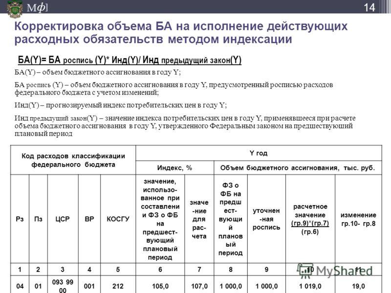 М ] ф Корректировка объема БА на исполнение действующих расходных обязательств методом индексации БА(Y)= БА роспись (Y) * Инд(Y)/ Инд предыдущий закон