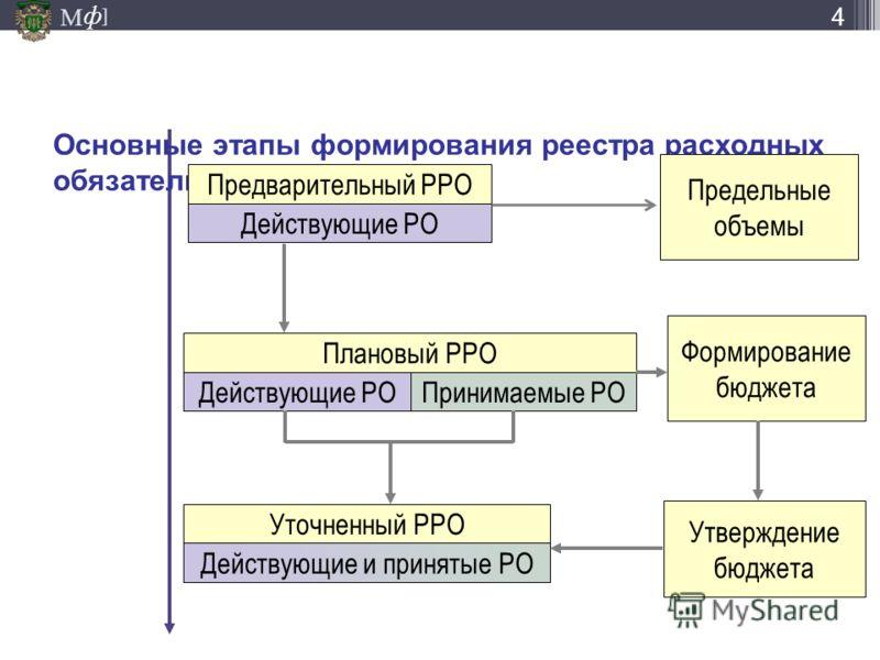 М ] ф Основные этапы формирования реестра расходных обязательств Предварительный РРО Действующие РО Плановый РРО Действующие РОПринимаемые РО Уточненн