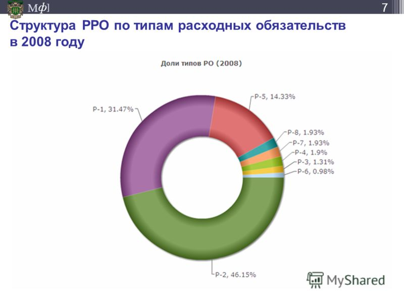 М ] ф Структура РРО по типам расходных обязательств в 2008 году 7