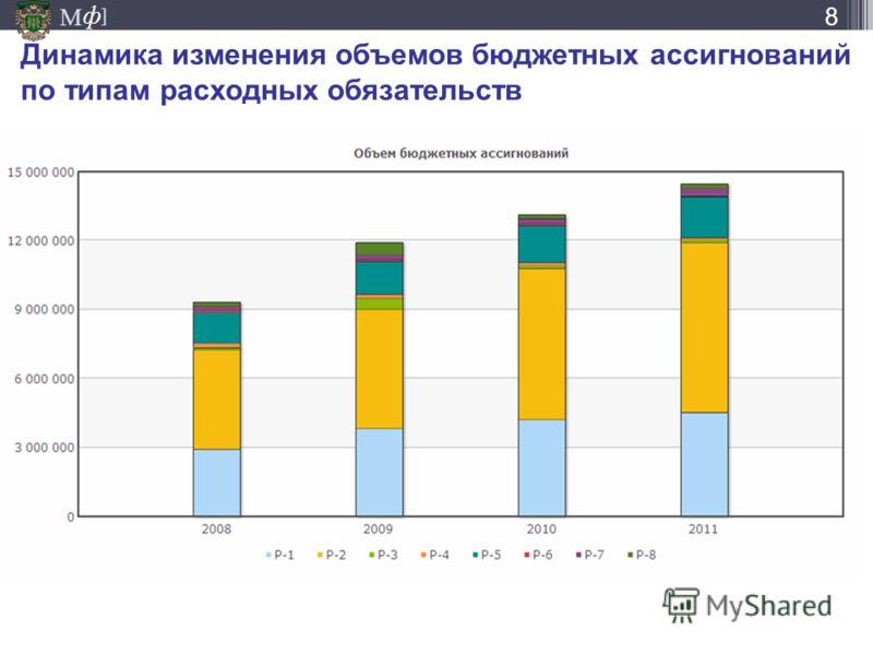 М ] ф Динамика изменения объемов бюджетных ассигнований по типам расходных обязательств 8