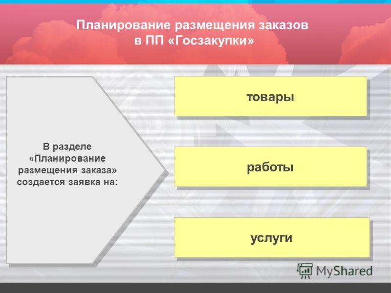 Планирование размещения заказов в ПП «Госзакупки» В разделе «Планирование размещения заказа» создается заявка на: товары услуги работы