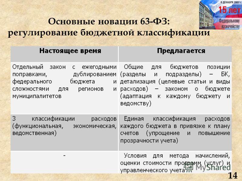 Основные новации 63-ФЗ: регулирование бюджетной классификации 14