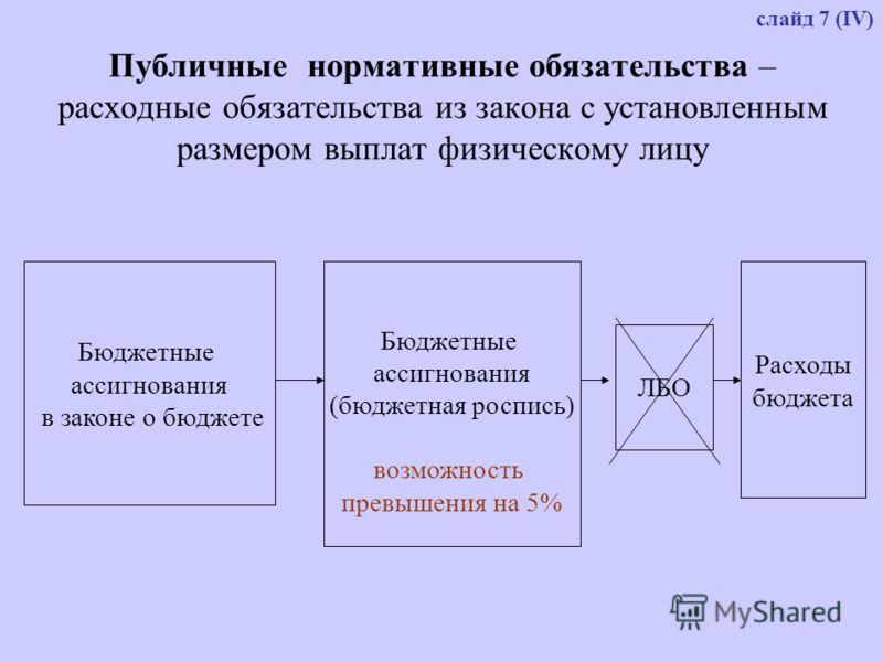 Публичные нормативные обязательства – расходные обязательства из закона с установленным размером выплат физическому лицу Бюджетные ассигнования в законе о бюджете Бюджетные ассигнования (бюджетная роспись) возможность превышения на 5% ЛБО Расходы бюд