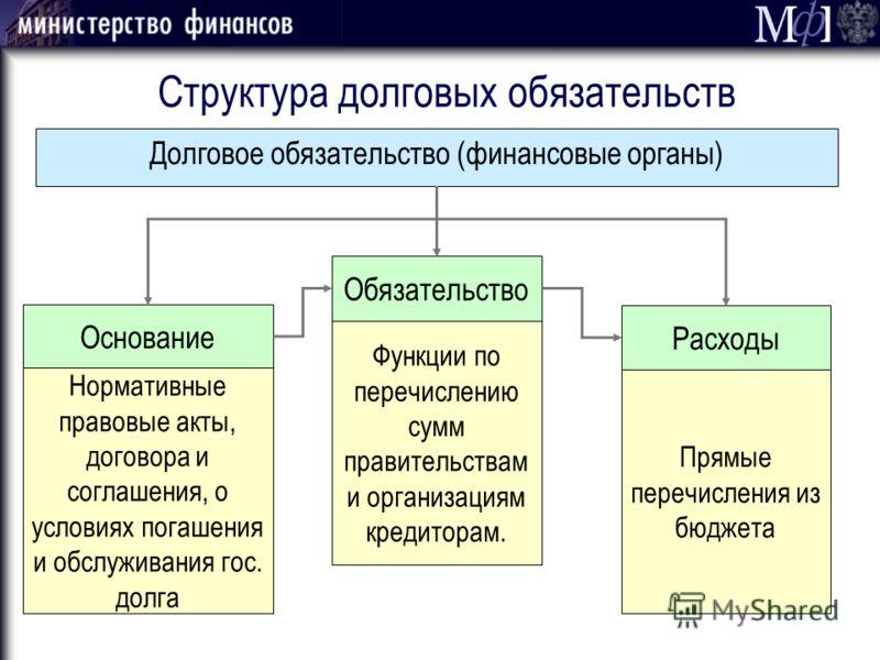 Структура долговых обязательств Долговое обязательство (финансовые органы) Нормативные правовые акты, договора и соглашения, о условиях погашения и обслуживания гос. долга Функции по перечислению сумм правительствам и организациям кредиторам. Прямые