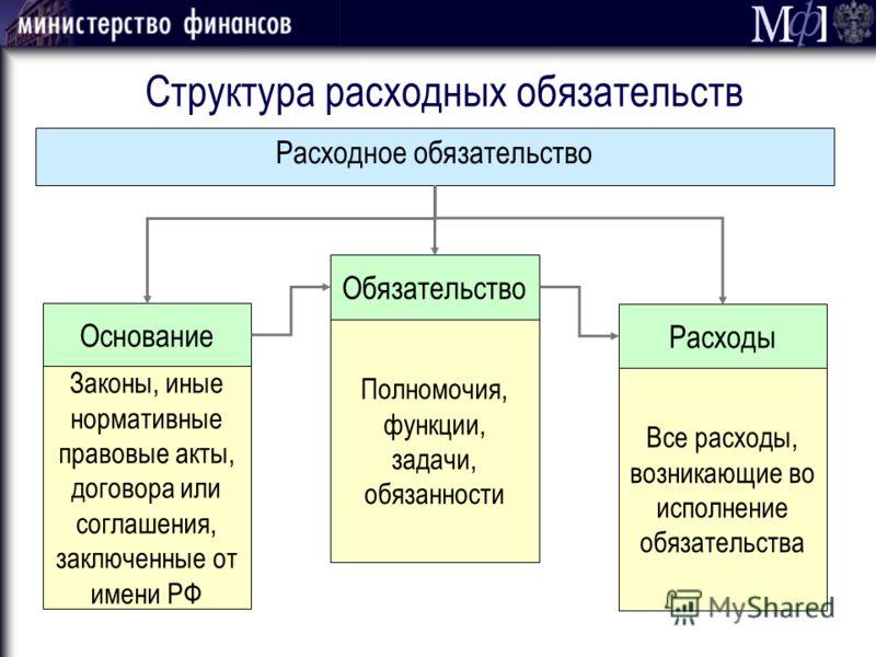 Расходное обязательство Структура расходных обязательств Законы, иные нормативные правовые акты, договора или соглашения, заключенные от имени РФ Полномочия, функции, задачи, обязанности Все расходы, возникающие во исполнение обязательства Основание