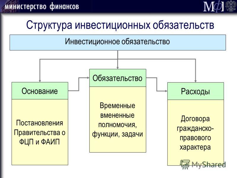 Структура инвестиционных обязательств Инвестиционное обязательство Постановления Правительства о ФЦП и ФАИП Временные вмененные полномочия, функции, задачи Договора гражданско- правового характера Основание Обязательство Расходы