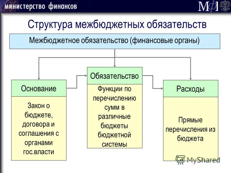 Структура межбюджетных обязательств Межбюджетное обязательство (финансовые органы) Закон о бюджете, договора и соглашения с органами гос.власти Функции по перечислению сумм в различные бюджеты бюджетной системы Прямые перечисления из бюджета Основани