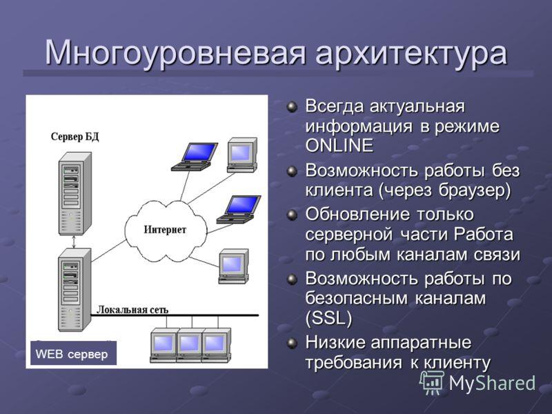 Схема электронного взаимодействия с ГРБС (ПБС) в Республике Адыгея