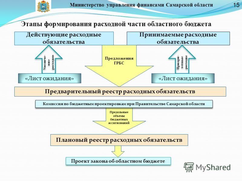 Этапы формирования расходной части областного бюджета Предельные объемы бюджетных ассигнований Комиссия по бюджетным проектировкам при Правительстве Самарской области Министерство управления финансами Самарской области Действующие расходные обязатель