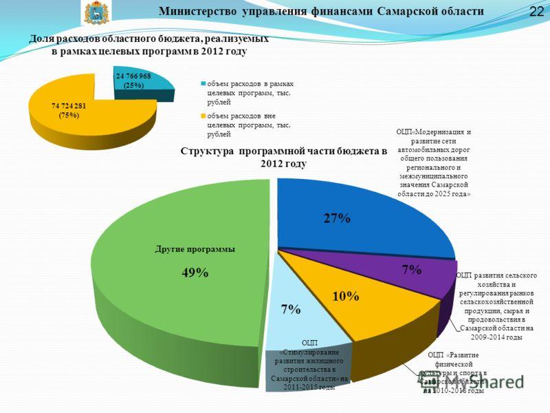Министерство управления финансами Самарской области Доля расходов областного бюджета, реализуемых в рамках целевых программ в 2012 году Структура программной части бюджета в 2012 году 7% 10% 22