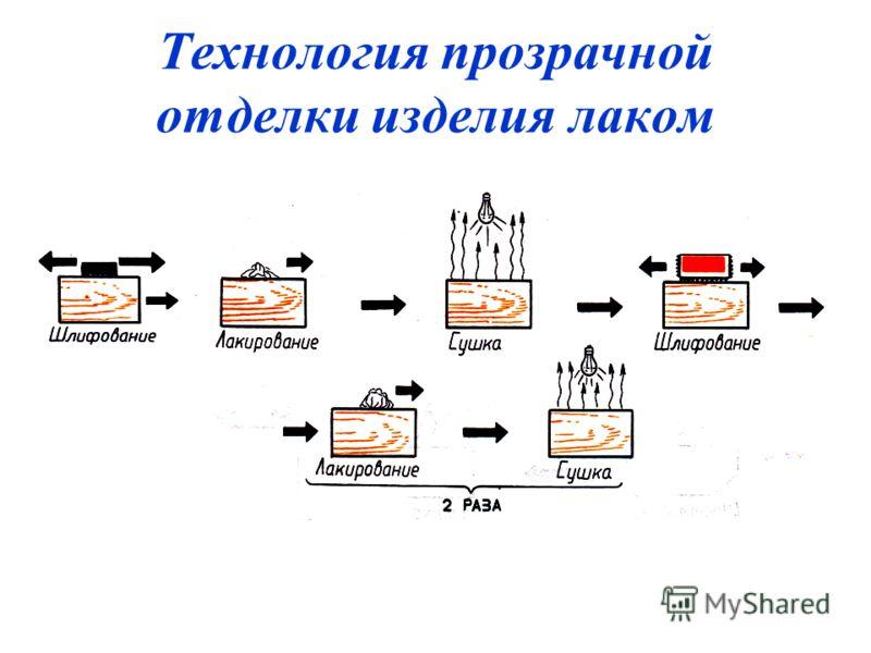 Технология прозрачной отделки изделия лаком