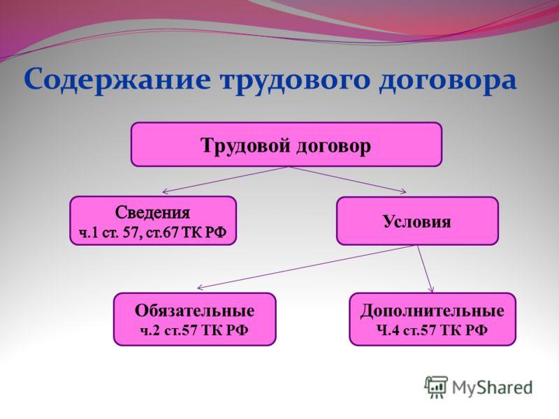 Содержание трудового договора Трудовой договор Условия Дополнительные Ч.4 ст.57 ТК РФ Обязательные ч.2 ст.57 ТК РФ