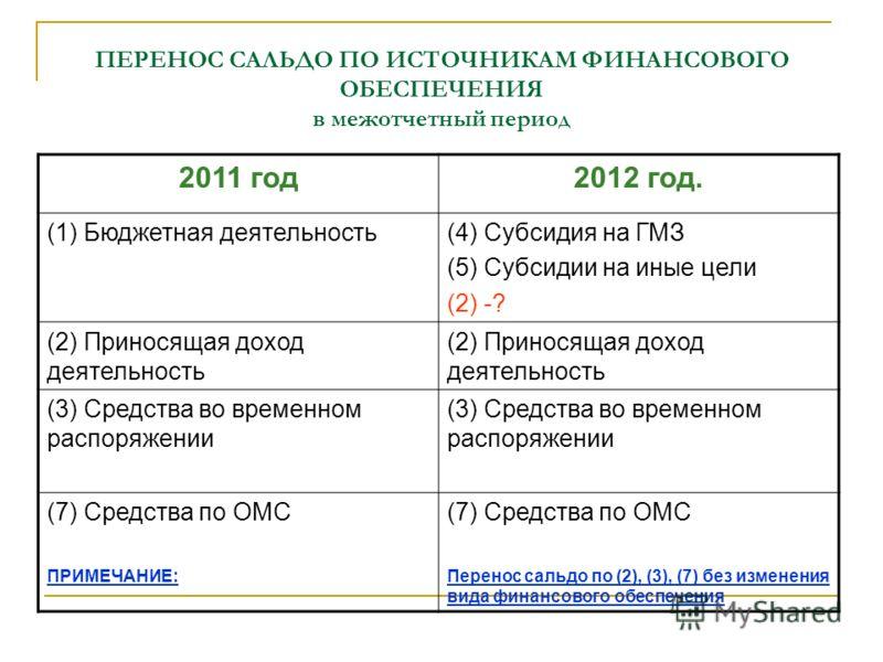 ПЕРЕНОС САЛЬДО ПО ИСТОЧНИКАМ ФИНАНСОВОГО ОБЕСПЕЧЕНИЯ в межотчетный период 2011 год2012 год. (1) Бюджетная деятельность(4) Субсидия на ГМЗ (5) Субсидии на иные цели (2) -? (2) Приносящая доход деятельность (3) Средства во временном распоряжении (7) Ср