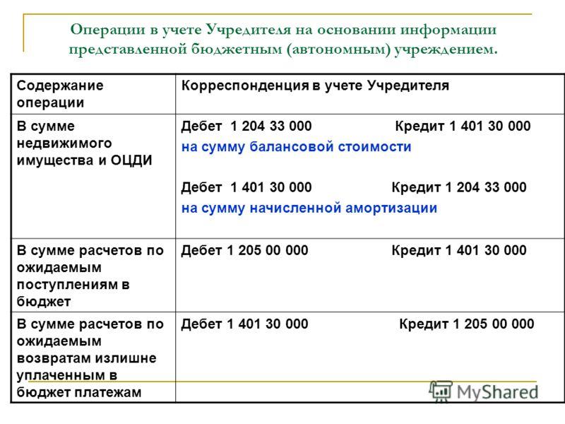 Операции в учете Учредителя на основании информации представленной бюджетным (автономным) учреждением. Содержание операции Корреспонденция в учете Учредителя В сумме недвижимого имущества и ОЦДИ Дебет 1 204 33 000 Кредит 1 401 30 000 на сумму балансо