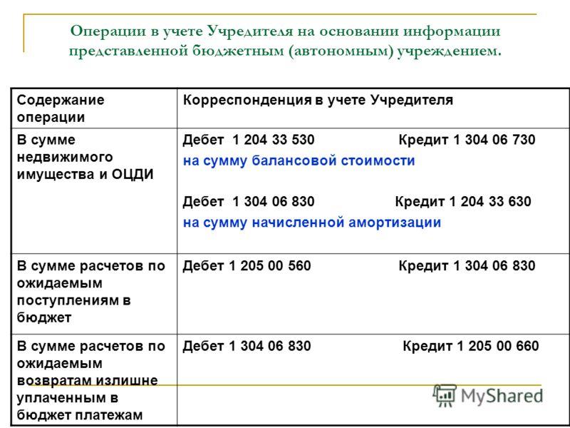 Операции в учете Учредителя на основании информации представленной бюджетным (автономным) учреждением. Содержание операции Корреспонденция в учете Учредителя В сумме недвижимого имущества и ОЦДИ Дебет 1 204 33 530 Кредит 1 304 06 730 на сумму балансо