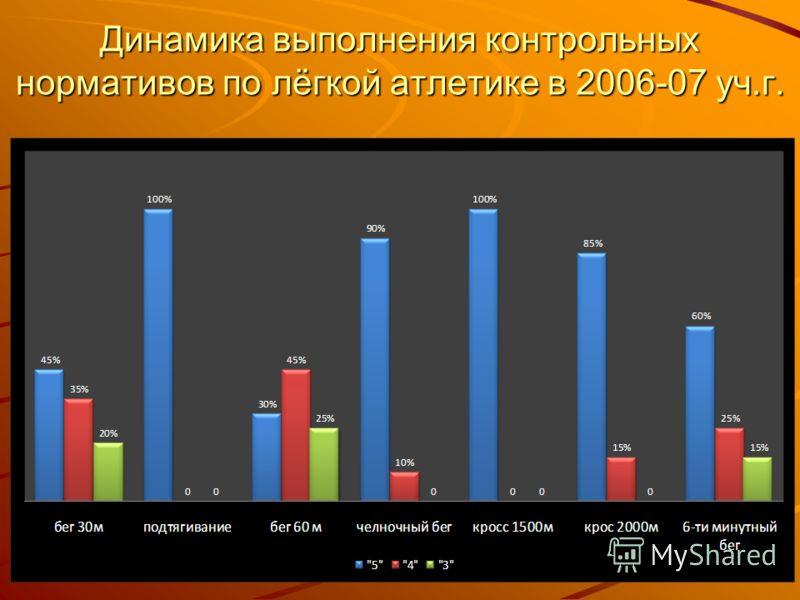 Динамика выполнения контрольных нормативов по лёгкой атлетике в 2006-07 уч.г.