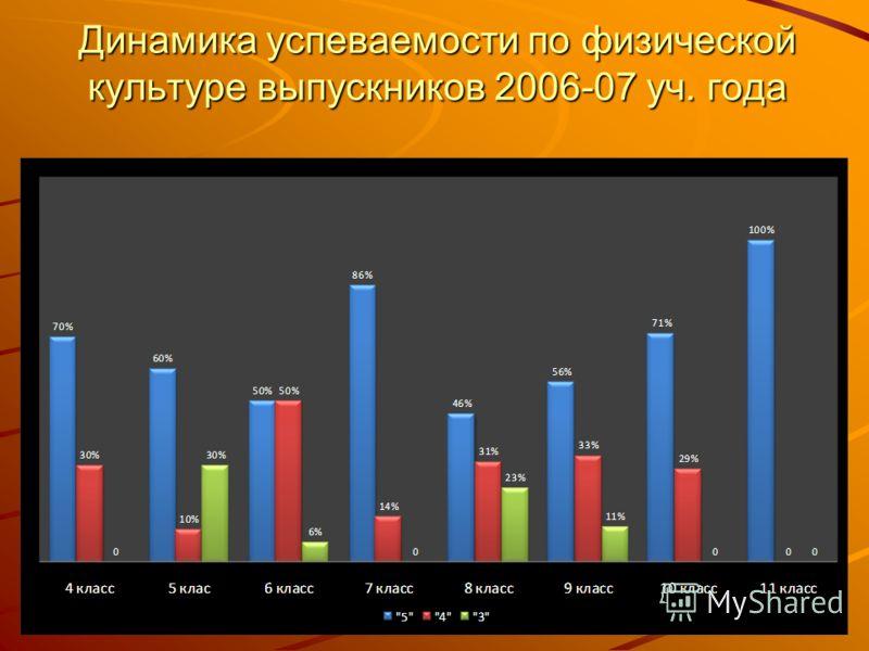Динамика успеваемости по физической культуре выпускников 2006-07 уч. года