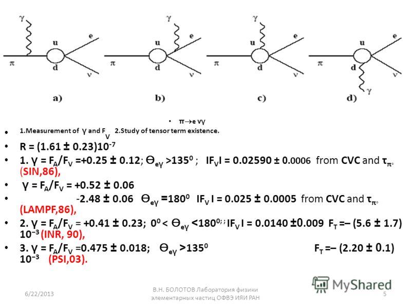 π е νγ 1.Measurement of γ and F V 2.Study of tensor term existence. R = (1.61 ± 0.23)10 -7 1. γ = F A /F V =+0.25 ± 0.12; е γ >135 0 ; ІF V І = 0.02590 ± 0.0006 from CVC and τ π (SIN,86), γ = F A /F V = +0.52 ± 0.06 -2.48 ± 0.06 е γ = 180 0 ІF V І =
