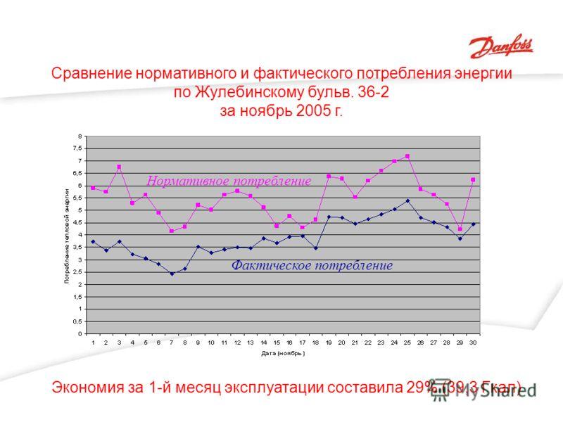 Сравнение нормативного и фактического потребления энергии по Жулебинскому бульв. 36-2 за ноябрь 2005 г. Экономия за 1-й месяц эксплуатации составила 29% (39,3 Гкал) Нормативное потребление Фактическое потребление