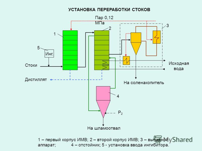 1 – первый корпус ИМВ; 2 – второй корпус ИМВ; 3 – выпарной аппарат; 4 – отстойник; 5 - установка ввода ингибитора. Пар 0,12 МПа Инг. 5 Р2Р2 На шламоотвал На соленакопитель Исходная вода Стоки Дистиллят 1 2 3 4 УСТАНОВКА ПЕРЕРАБОТКИ СТОКОВ