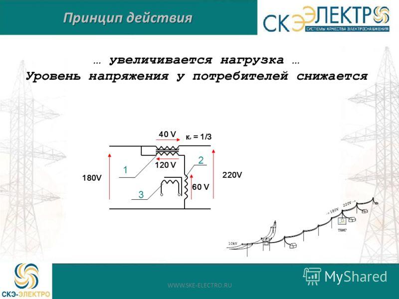 Принцип действия … увеличивается нагрузка … Уровень напряжения у потребителей снижается 120 V 40 V 180V 220V 60 V к т = 1/3 1 2 3 WWW.SKE-ELECTRO.RU