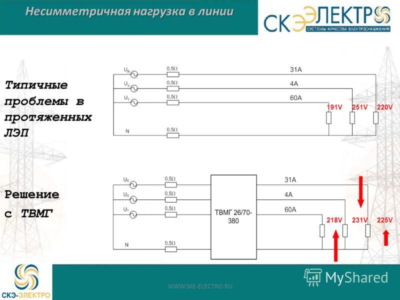 Несимметричная нагрузка в линии Типичные проблемы в протяженных ЛЭП Решение с ТВМГ 191V251V220V 218V231V225V WWW.SKE-ELECTRO.RU