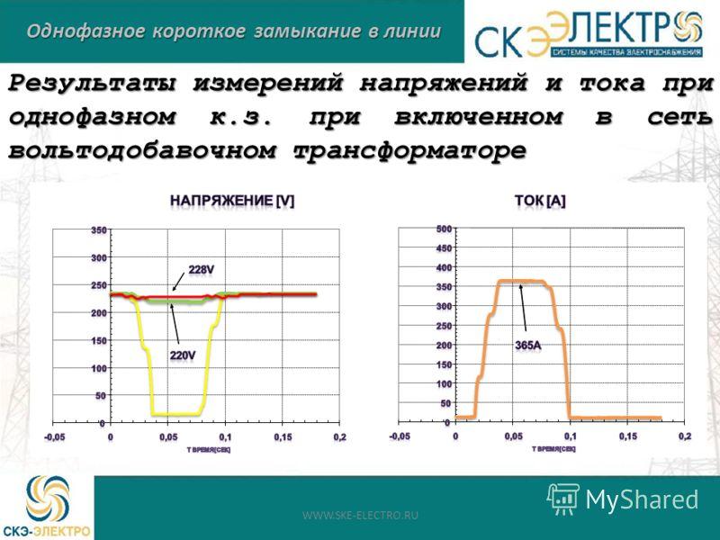 Однофазное короткое замыкание в линии Результаты измерений напряжений и тока при однофазном к.з. при включенном в сеть вольтодобавочном трансформаторе WWW.SKE-ELECTRO.RU