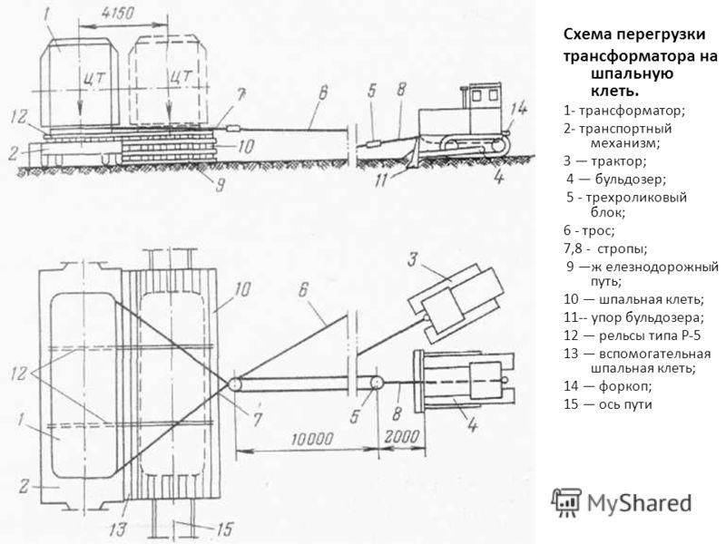 Схема перегрузки трансформатора на шпальную клеть. 1- трансформатор; 2- транспортный механизм; 3 трактор; 4 бульдозер; 5 - трехроликовый блок; 6 - трос; 7,8 - стропы; 9 ж елезнодорожный путь; 10 шпальная клеть; 11-- упор бульдозера; 12 рельсы типа Р-