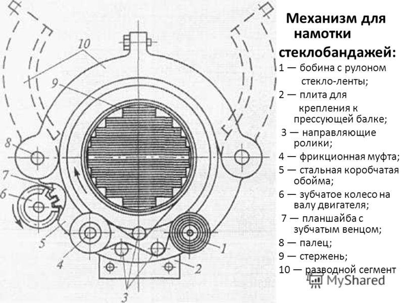 Механизм для намотки стеклобандажей: 1 бобина с рулоном стекло-ленты; 2 плита для крепления к прессующей балке; 3 направляющие ролики; 4 фрикционная муфта; 5 стальная коробчатая обойма; 6 зубчатое колесо на валу двигателя; 7 планшайба с зубчатым венц