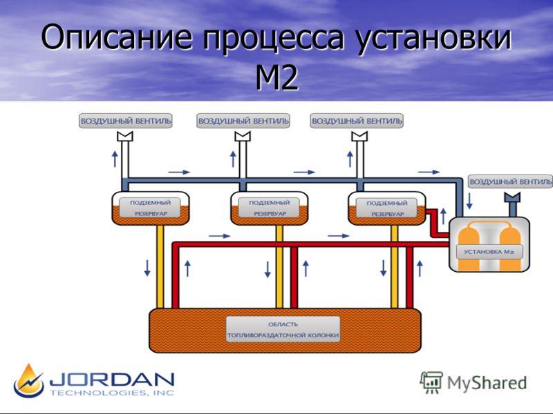 Описание процесса установки М2